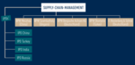 Supply Chain Management - BPW Bergische Achsen