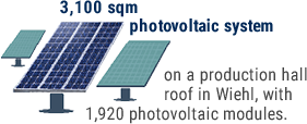 3,100 sqm photovoltaic system