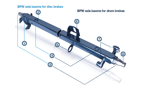 BPW rigid axles are the strong backbone for your trailer